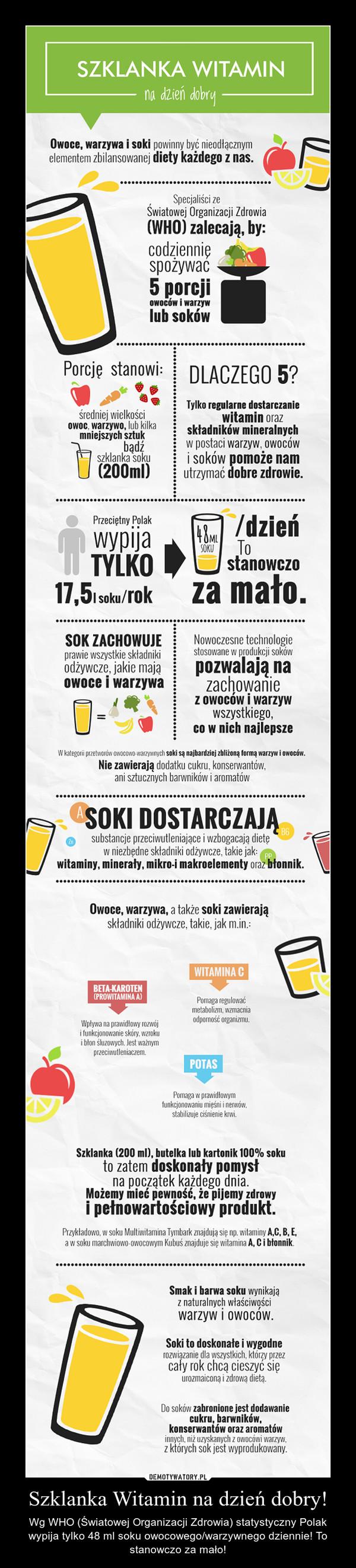 Szklanka Witamin na dzień dobry! – Wg WHO (Światowej Organizacji Zdrowia) statystyczny Polak wypija tylko 48 ml soku owocowego/warzywnego dziennie! To stanowczo za mało!