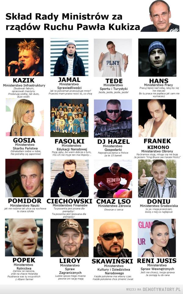 Skład Rady Ministrów za rządów Ruchu Pawła Kukiza –