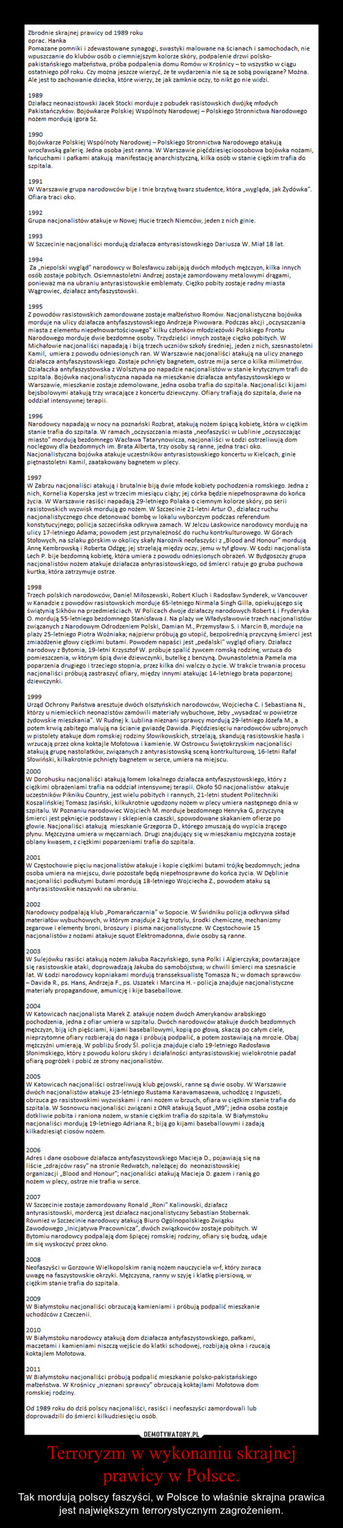 Terroryzm w wykonaniu skrajnej prawicy w Polsce.