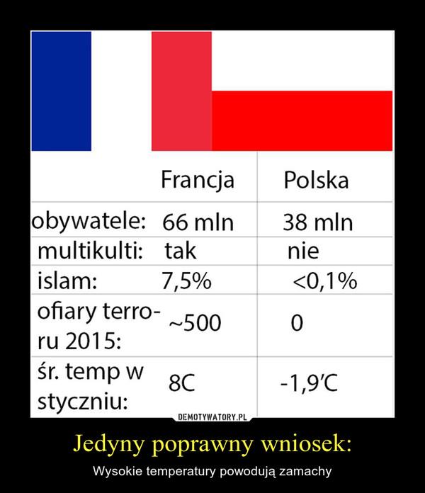 Jedyny poprawny wniosek: – Wysokie temperatury powodują zamachy