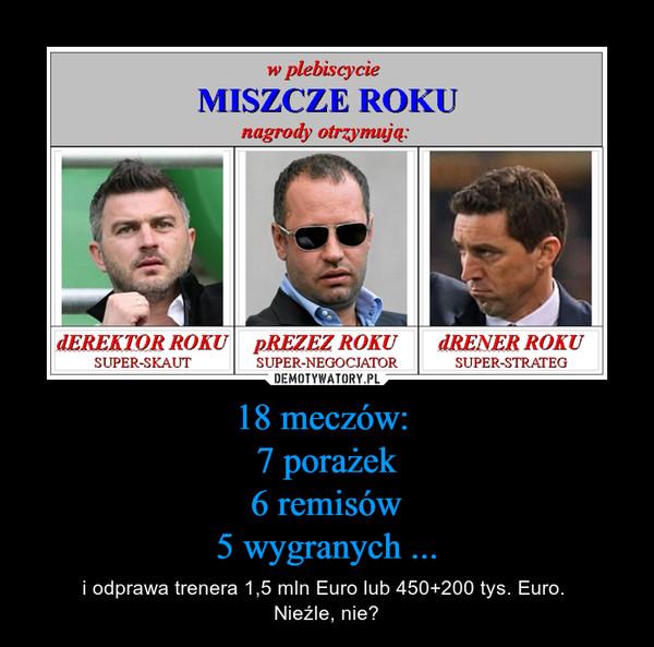 18 meczów: 7 porażek6 remisów5 wygranych ... – i odprawa trenera 1,5 mln Euro lub 450+200 tys. Euro. Nieźle, nie?