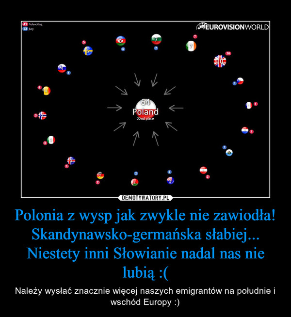 Polonia z wysp jak zwykle nie zawiodła! Skandynawsko-germańska słabiej... Niestety inni Słowianie nadal nas nie lubią :( – Należy wysłać znacznie więcej naszych emigrantów na południe i wschód Europy :)