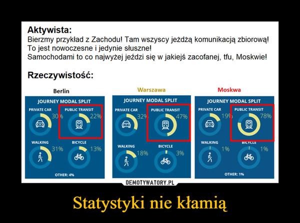 Statystyki nie kłamią –  Aktywista:Bierzmy przykład z Zachodu! Tam wszyscy jeżdżą komunikacją zbiorową!To jest nowoczesne i jedynie słuszne!Samochodami to co najwyżej jeździ się w jakiejś zacofanej, tfu, Moskwie!Rzeczywistość:MoskwaWarszawaBerlinJOURNEY MODAL SPLITJOURNEY MODAL SPLITJOURNEY MODAL SPLITPRIVATE CARPUBLIC TRANSITPRIVATE CARPUBLIC TRANSITPRIVATE CARPUBLIC TRANSIT19978%30 %47%22%329WALKINGWALKINGBICYCLEBICYCLEWALKINGBICYCLE3196一13%18%3%OTHER: 196OTHER: 4%