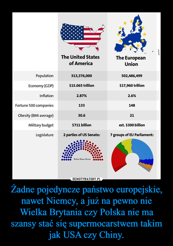 Żadne pojedyncze państwo europejskie, nawet Niemcy, a już na pewno nie Wielka Brytania czy Polska nie ma szansy stać się supermocarstwem takim jak USA czy Chiny. –