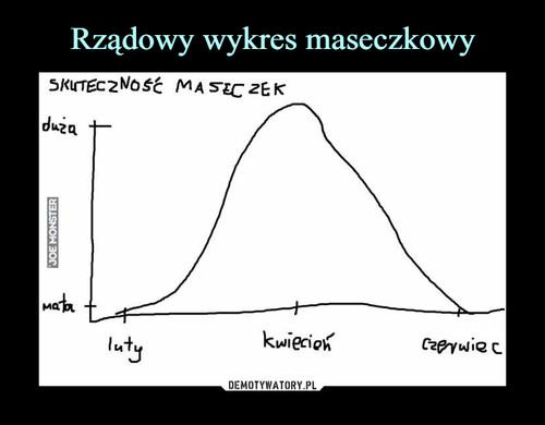 Rządowy wykres maseczkowy