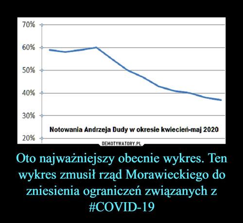 Oto najważniejszy obecnie wykres. Ten wykres zmusił rząd Morawieckiego do zniesienia ograniczeń związanych z #COVID-19