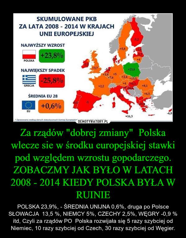 """Za rządów """"dobrej zmiany""""  Polska wlecze sie w środku europejskiej stawki pod względem wzrostu gopodarczego. ZOBACZMY JAK BYŁO W LATACH 2008 - 2014 KIEDY POLSKA BYŁA W RUINIE – POLSKA 23,9%, - ŚREDNIA UNIJNA 0,6%, druga po Polsce SŁOWACJA  13,5 %, NIEMCY 5%, CZECHY 2,5%, WĘGRY -0,9 % itd, Czyli za rządów PO  Polska rozwijała się 5 razy szybciej od Niemiec, 10 razy szybciej od Czech, 30 razy szybciej od Węgier."""