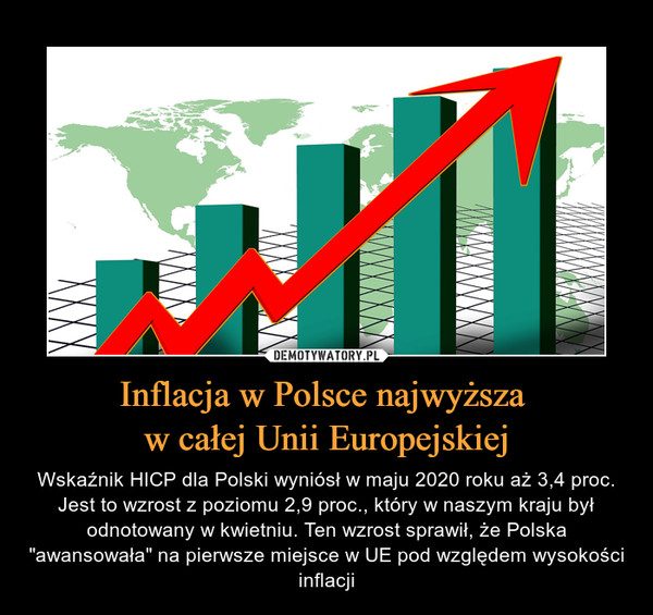"""Inflacja w Polsce najwyższa w całej Unii Europejskiej – Wskaźnik HICP dla Polski wyniósł w maju 2020 roku aż 3,4 proc. Jest to wzrost z poziomu 2,9 proc., który w naszym kraju był odnotowany w kwietniu. Ten wzrost sprawił, że Polska """"awansowała"""" na pierwsze miejsce w UE pod względem wysokości inflacji"""