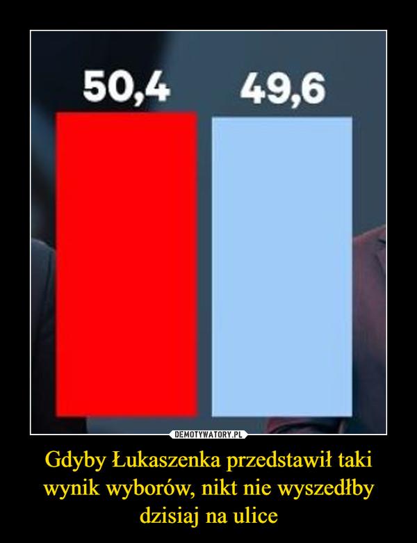 Gdyby Łukaszenka przedstawił taki wynik wyborów, nikt nie wyszedłby dzisiaj na ulice –