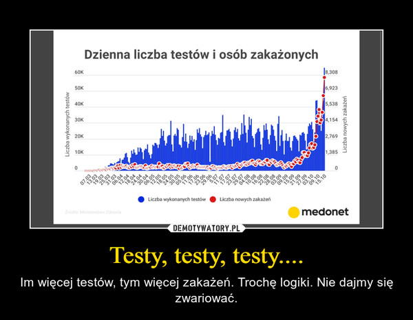 Testy, testy, testy.... – Im więcej testów, tym więcej zakażeń. Trochę logiki. Nie dajmy się zwariować.