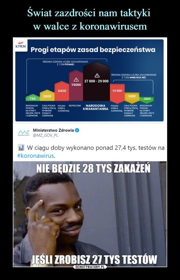 –  Progi etapów zasad bezpieczeństwaMinisterstwo Zdrowia O--= @MZ_GOV.PLhi W ciągu doby wykonano ponad 27,4 tys. testów na#koronawirus.NIE BEDZIE 28 TYS ZAKAŻEŃJEŚLI ZROBISZ 27 TYS TESTÓW