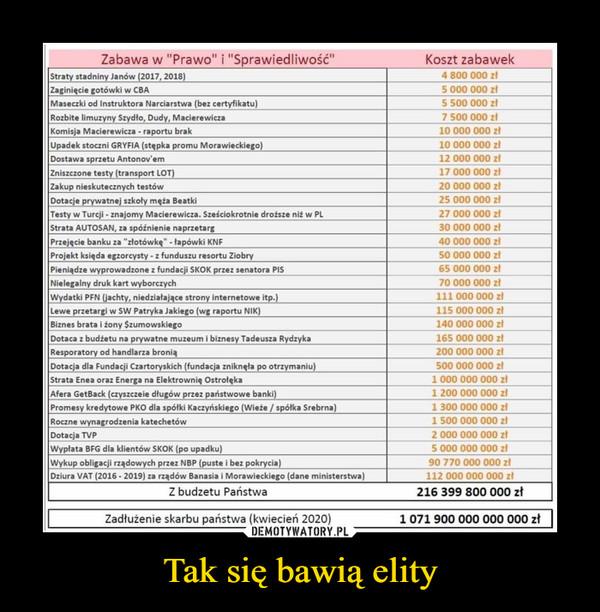 """Tak się bawią elity –  Zabawa w """"Prawo"""" i """"Sprawiedliwość""""Koszt zabawekStraty stadniny Janów (2017, 2018)4 800 000 złZaginięcie gotówki w CBA5 000 000 złMaseczki od Instruktora Narciarstwa (bez certyfikatu)5 500 000 złRozbite limuzyny Szydło, Dudy, Macierewicza7 500 000 złKomisja Macierewicza - raportu brak10 000 000 złUpadek stoczni GRYFIA (stępka promu Morawieckiego)10 000 000 złDostawa sprzętu Antonov'em12 000 000 złZniszczone testy (transport LOT)17 000 000 złZakup nieskutecznych testów20 000 000 złDotacje prywatnej szkoły męża Beatki25 000 000 złTesty w Turcji - znajomy Macierewicza. Sześciokrotnie droższe niż w PL27 000 000 złStrata AUTOSAN, za spóźnienie naprzetarg30 000 000 złPrzejęcie banku za """"złotówkę"""" - łapówki KNF40 000 000 złProjekt księda egzorcysty - z funduszu resortu Ziobry50 000 000 złPieniądze wyprowadzone z fundacji SKOK przez senatora PIS65 000 000 złNielegalny druk kart wyborczych70 000 000 ztWydatki PFN (jachty, niedziałające strony internetowe itp.)111 000 000 złLewe przetargi w SW Patryka Jakiego (wg raportu NIK)115 000 000 złBiznes brata i żony Szumowskiego140 000 000 złDotaca z budżetu na prywatne muzeum i biznesy Tadeusza Rydzyka165 000 000 złResporatory od handlarza bronią200 000 000 ZłDotacja dla Fundacji Czartoryskich (fundacja zniknęła po otrzymaniu)500 000 000 złStrata Enea oraz Energa na Elektrownię Ostrołęka1 000 000 000 złAfera GetBack (czyszczeie długów przez państwowe banki)1 200 000 000 złPromesy kredytowe PKO dla spółki Kaczyńskiego (Wieże / spółka Srebrna)1 300 000 000 złRoczne wynagrodzenia katechetów1 500 000 000 złDotacja TVP2 000 000 000 złWypłata BFG dla klientów SKOK (po upadku)5 000 000 000 złWykup obligacji rządowych przez NBP (puste i bez pokrycia)90 770 000 000 złDziura VAT (2016 - 2019) za rządów Banasia i Morawieckiego (dane ministerstwa)112 000 000 000 złZ budżetu Państwa216 399 800 000 złZadłużenie skarbu państwa (kwiecień 2020) 1 071 900 000 000 000 zł"""