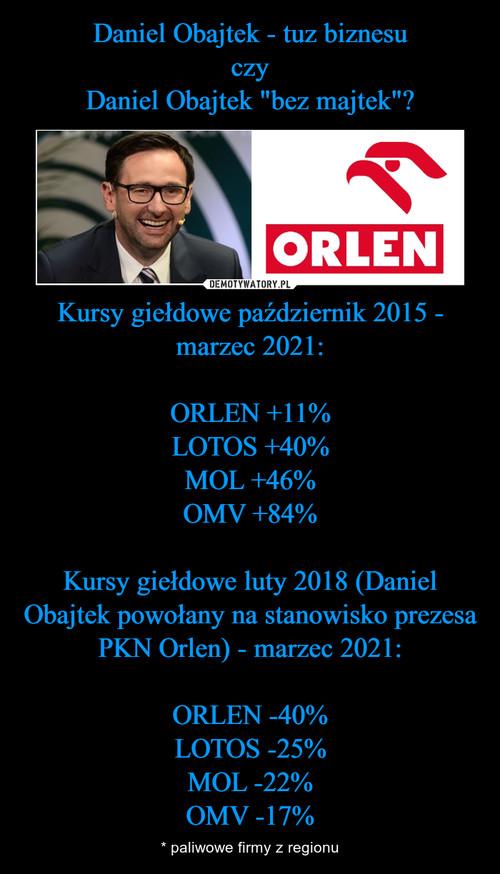 """Daniel Obajtek - tuz biznesu czy Daniel Obajtek """"bez majtek""""? Kursy giełdowe październik 2015 - marzec 2021:  ORLEN +11% LOTOS +40% MOL +46% OMV +84%  Kursy giełdowe luty 2018 (Daniel Obajtek powołany na stanowisko prezesa PKN Orlen) - marzec 2021:  ORLEN -40% LOTOS -25% MOL -22% OMV -17%"""