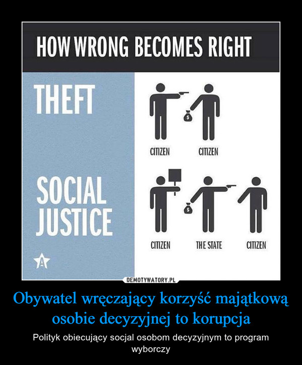Obywatel wręczający korzyść majątkową osobie decyzyjnej to korupcja – Polityk obiecujący socjal osobom decyzyjnym to program wyborczy