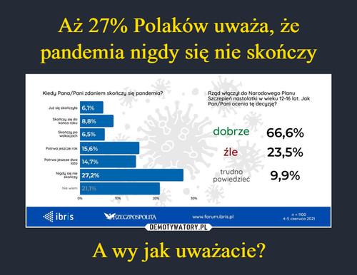 Aż 27% Polaków uważa, że pandemia nigdy się nie skończy A wy jak uważacie?